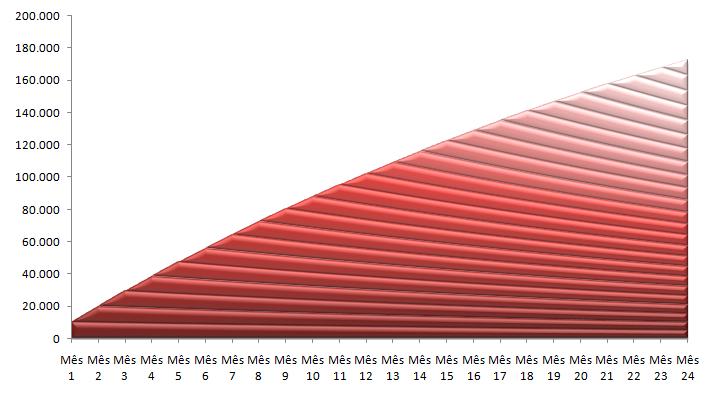 Gráfico de taxa de crescimento de uma empresa com Churn Positivo