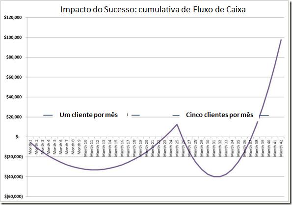 grafico-impacto-do-sucesso