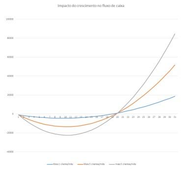 impacto do crescimento do fluxo de caixa