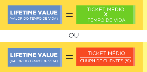 Lifetime value (valor do tempo de vida do cliente) = ticket médio x tempo de vida (lifetime) ou Lifetime value (valor do tempo de vida do cliente) = ticket médio/churn de clientes (%)