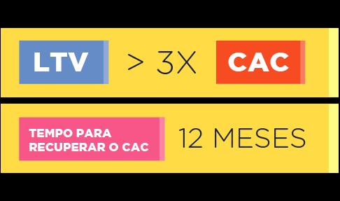 LTV X CAC